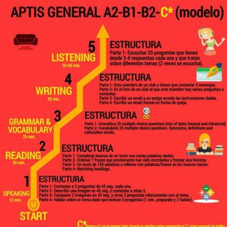APTIS GENERAL